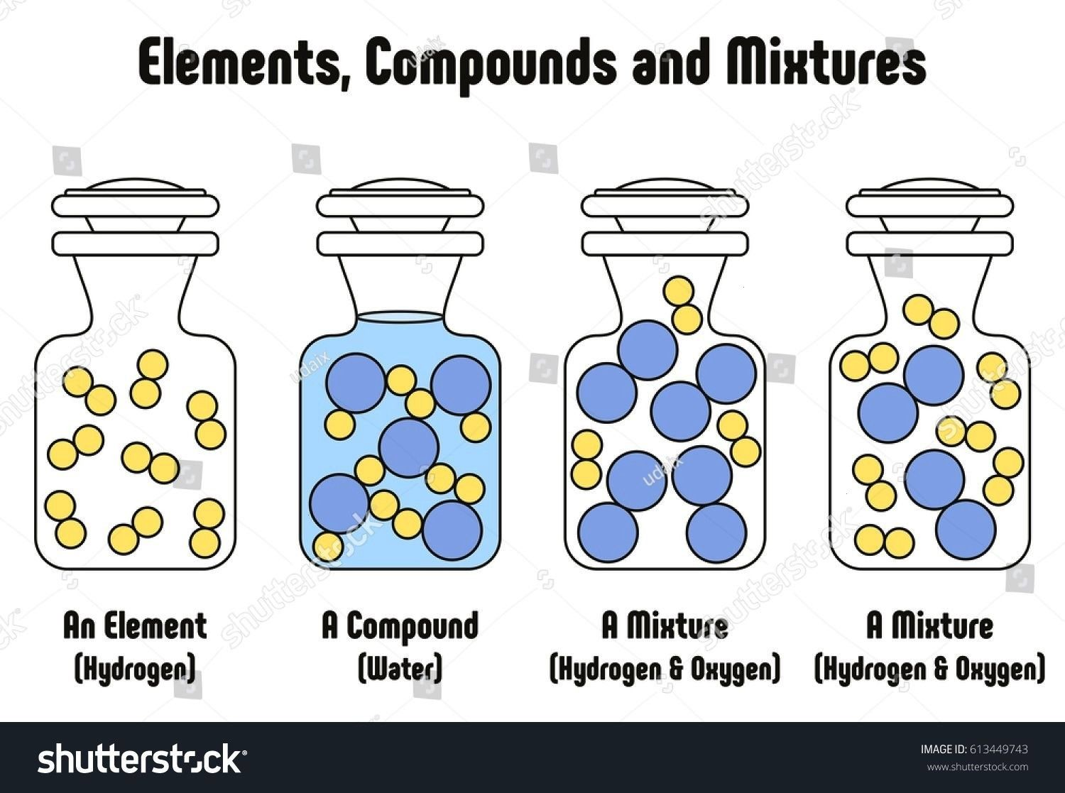 Between Elements Compounds and Mixtures with example of hydrogen element water compound and mixture of hydrogen and oxygen physical matter state for science education Dif...