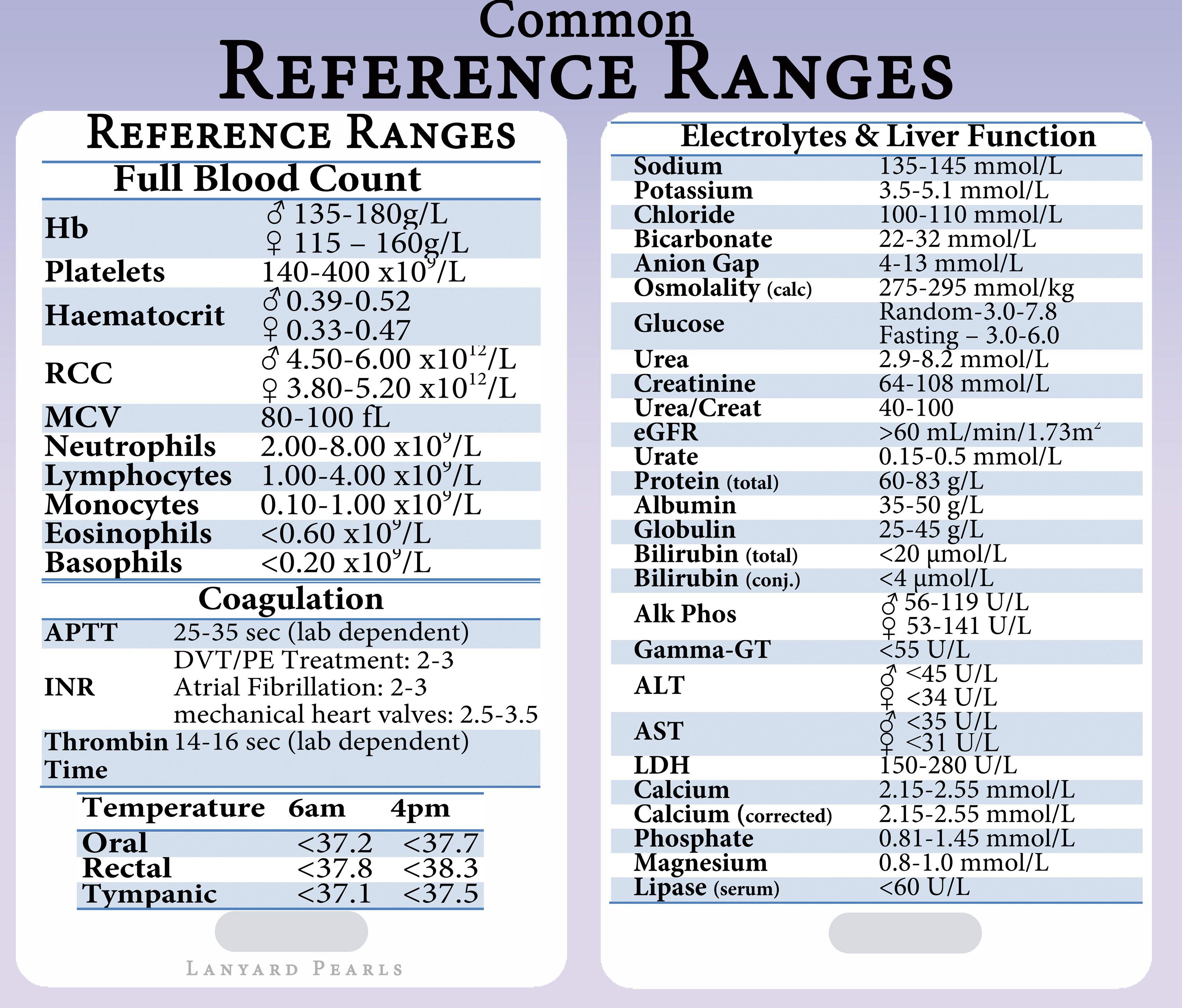 Medical Medicine Nursing Reference Lanyard Card Lab Reference Ranges