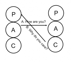17 Best images about Transactional Analysis on Pinterest | Stress ...