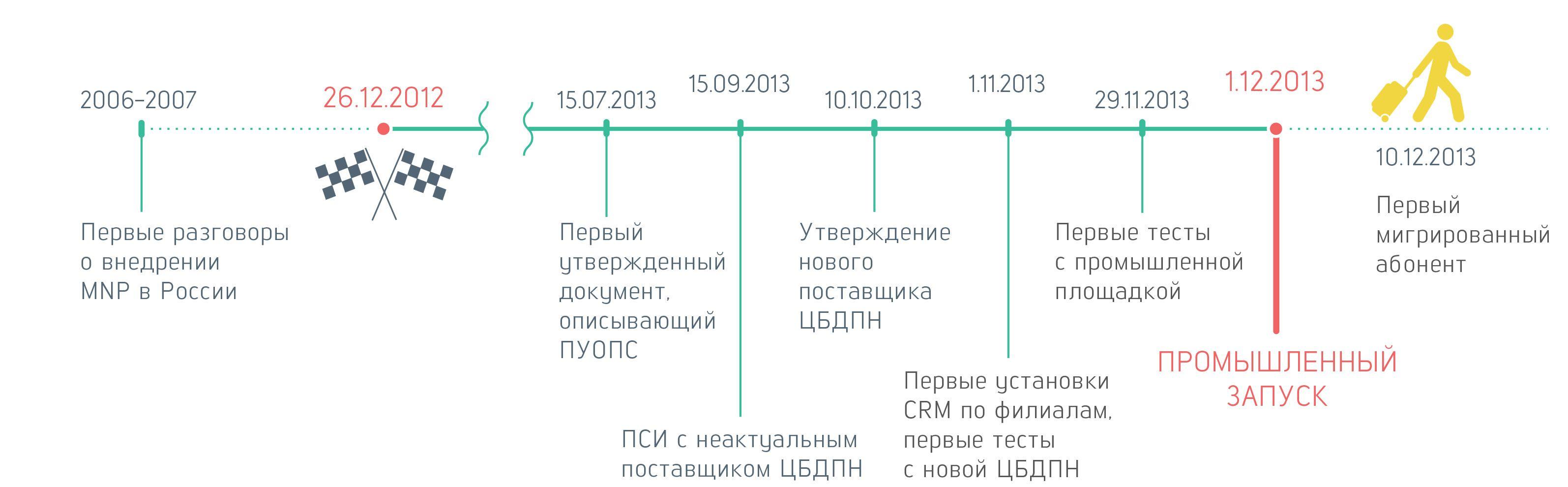 инфографика для размещения на сайте