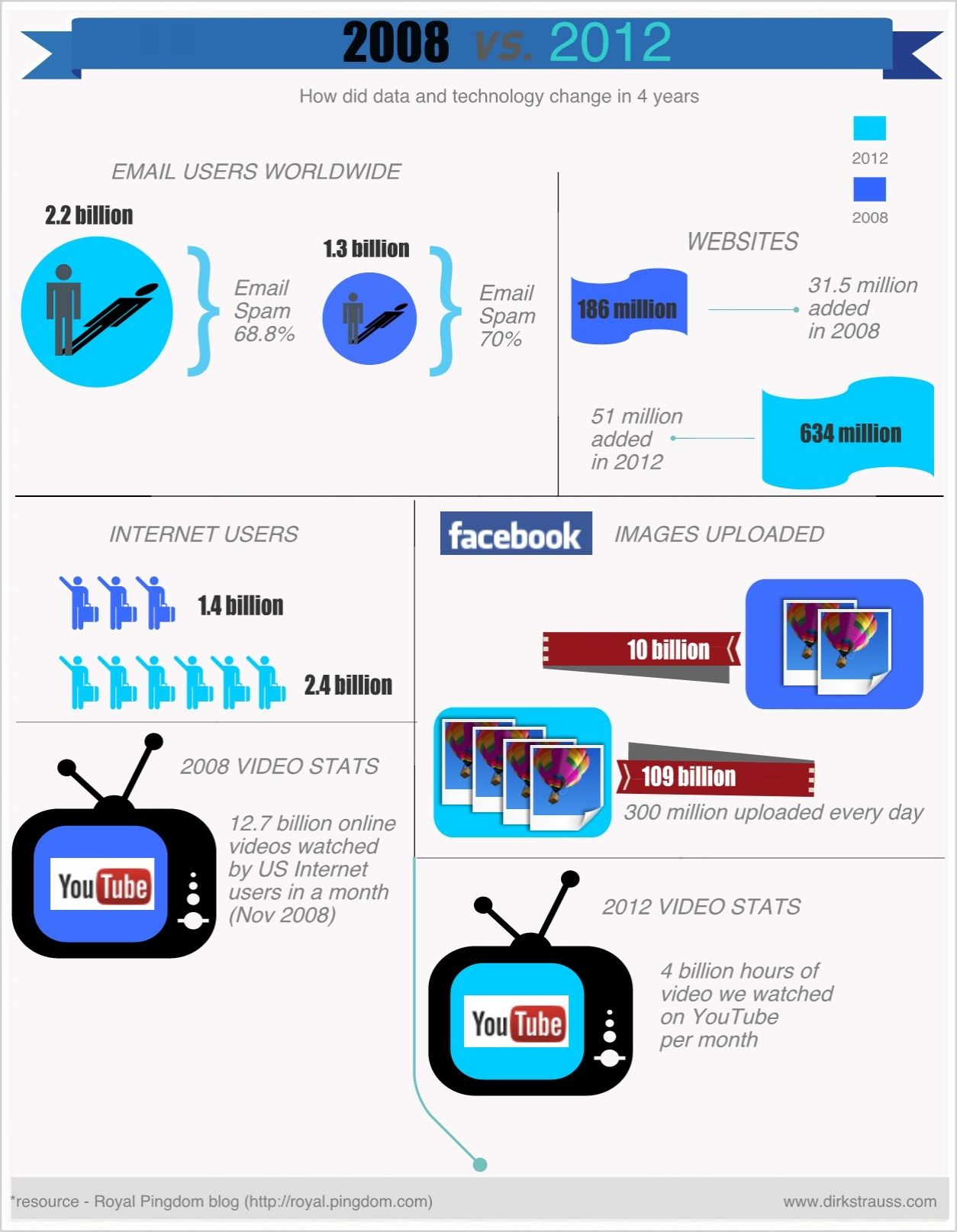 Pin by Easel.ly on New Templates! Infographic, Facebook