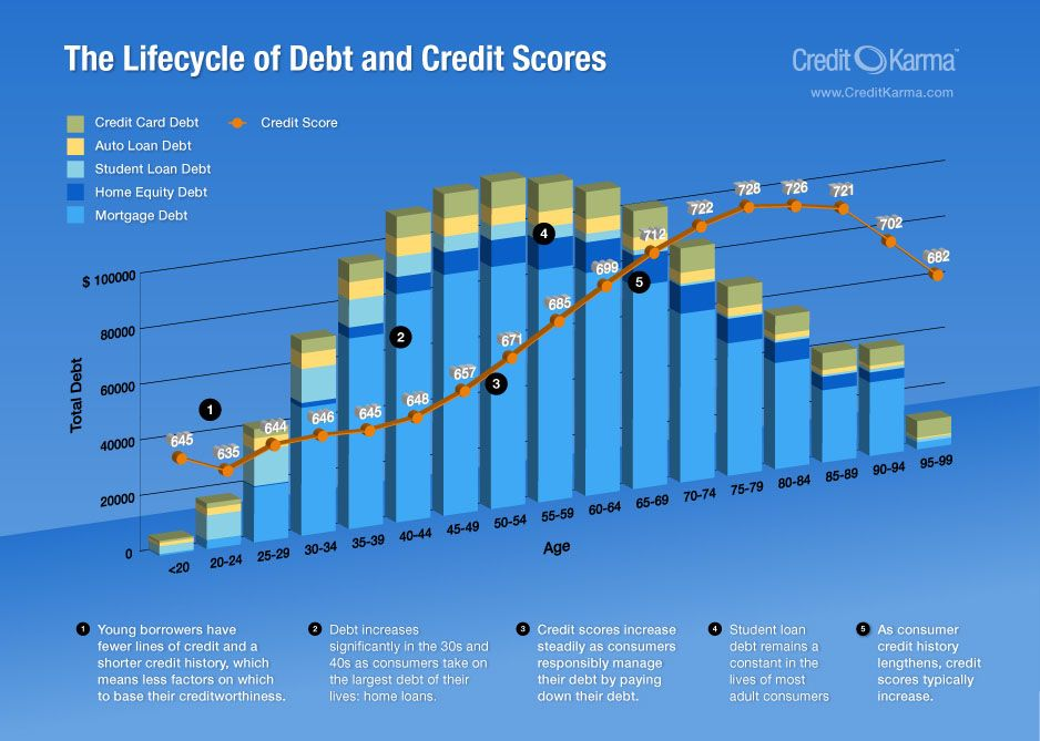 Infographic The Lifecycle of Debt and Credit Scores