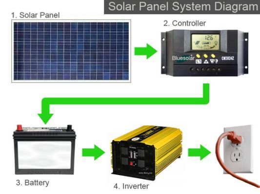 Basic solar panel wiring diagram 1111 pinterest solar panel basic solar panel wiring diagram asfbconference2016 Images