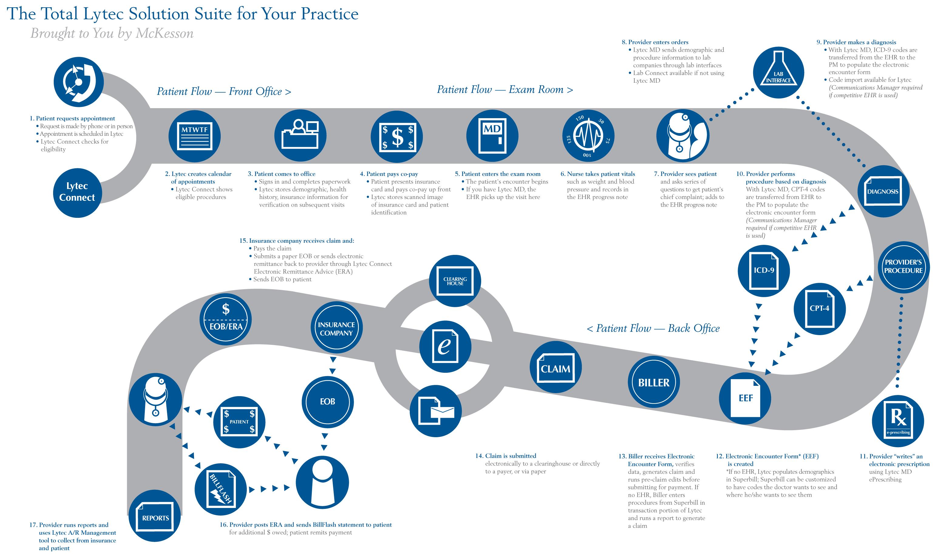 work flow chart template