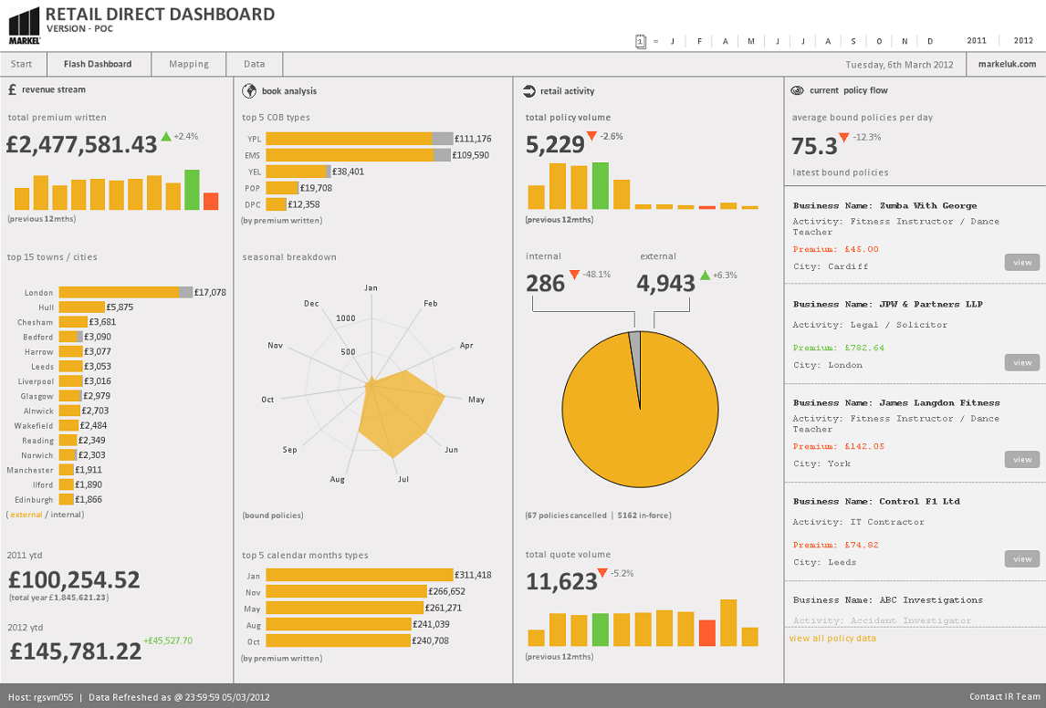 Beautiful Design & Chart Innovations From Qliktech – And The ...