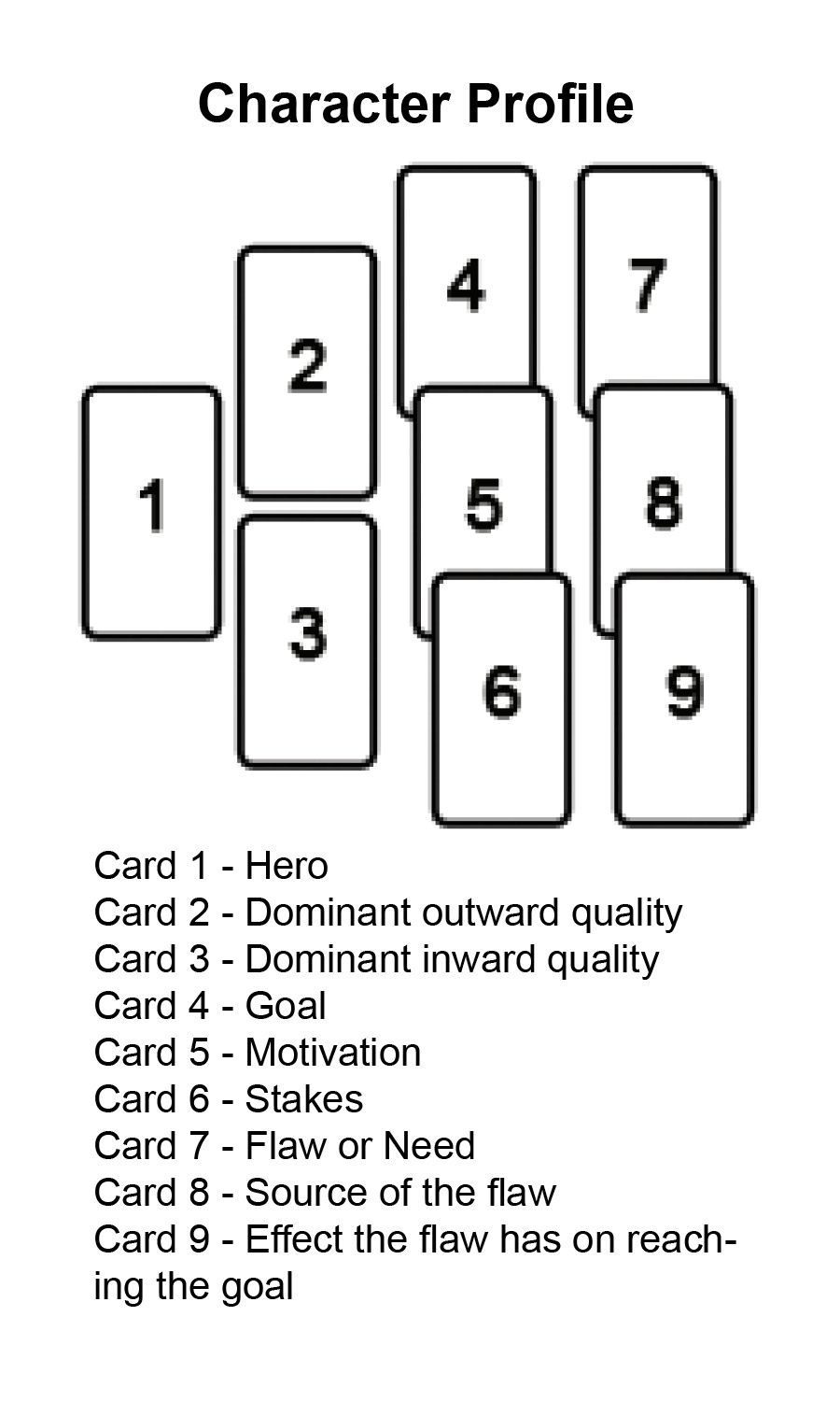 a writer s storyboards card character profile oh my gosh tho i a writer s storyboards card character profile oh my gosh tho i can do this