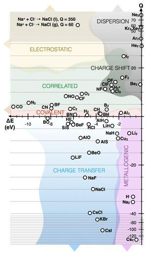 Bonding accurately predicted in diatomics by new scheme Chemistry - new tabla periodica de los elementos gaseosos