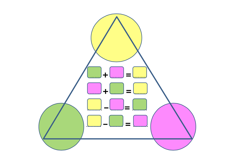 Triangulo Abn Para Operaciones Inversas