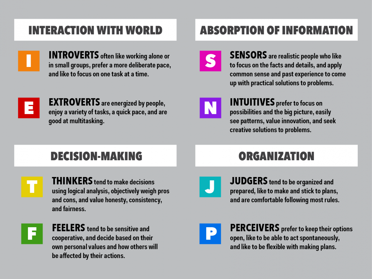 personality type Each person is a unique combination of all four personality types see how the  hire success system highlights differences to help you make smart hiring.