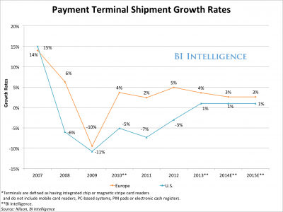 Payment Terminal Growth Rates  LevelUp's Success Is A Clear Sign The Era Of The Countertop Card Reader Is Coming To An End   Business Insider