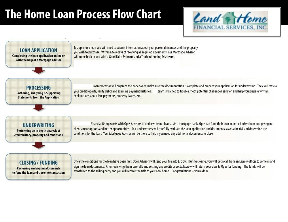 steps for home loan