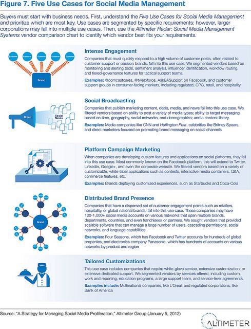 Five Use Cases For Social Media Management Social Media Management Software Social Media Manager Social Media Programs