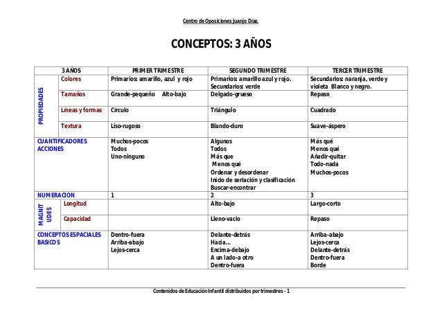 Centro de Oposiciones Juanjo Díaz. Contenidos de Educación Infantil distribuidos por trimestres - 1 CONCEPTOS: 3 AÑOS 3 AÑ...