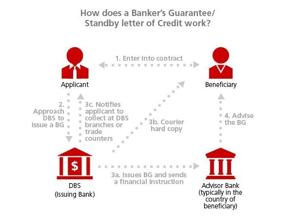 Funding for SBLC bank guarantee can be organized in any sum - letter of credit