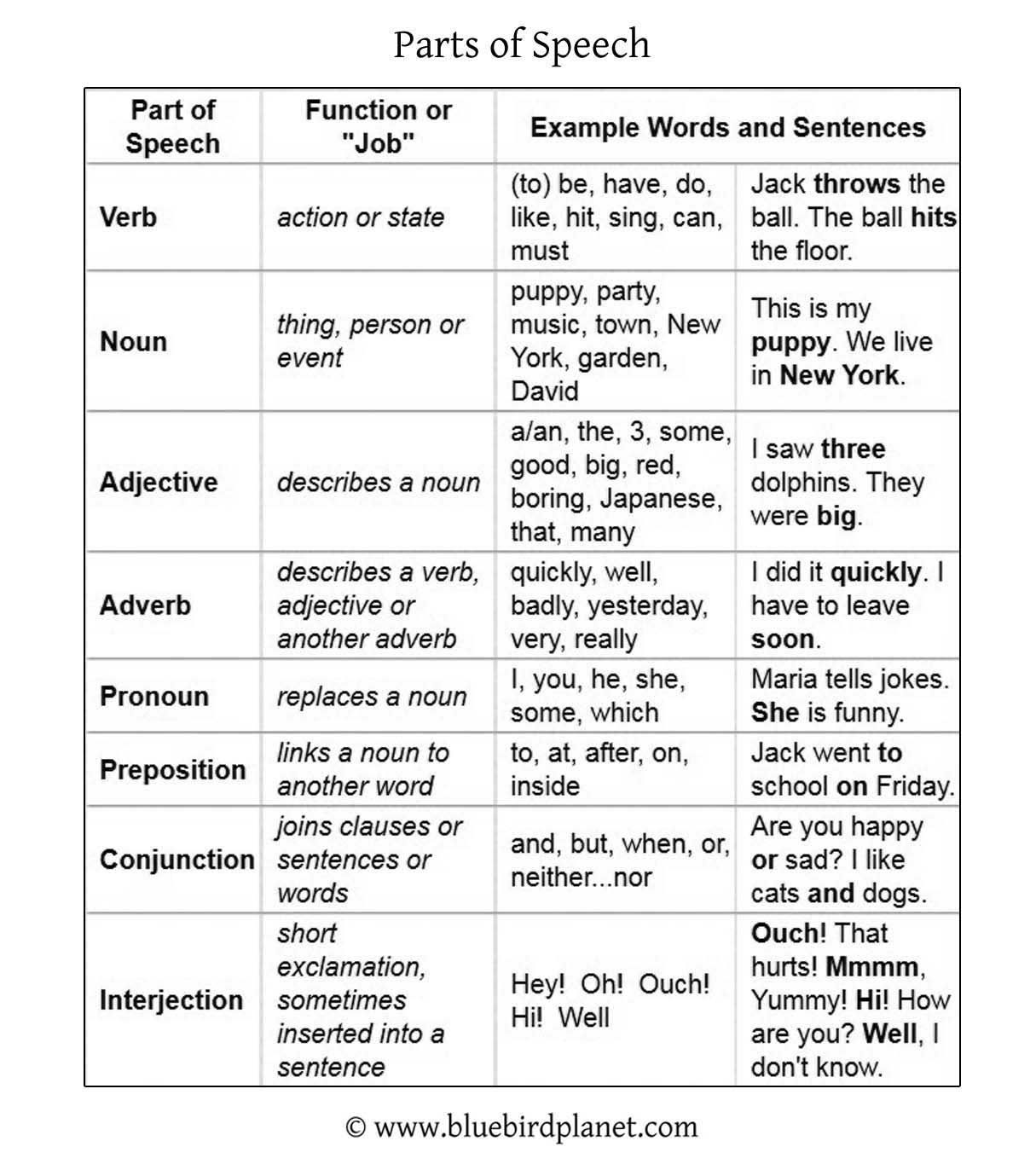 Parts Of Speech Table Parts Of Speech Worksheets Parts Of Speech English Vocabulary Words Learning Identifying parts of speech worksheets
