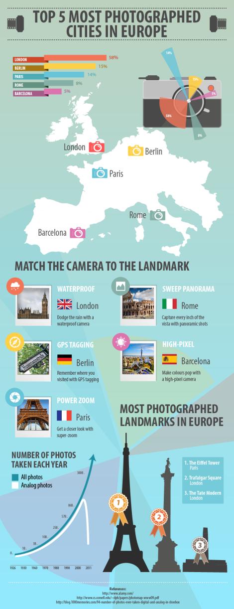 TOP 5 most photographed cities in Europe | Tiempo de Publicidad vía @Alex Sánchez