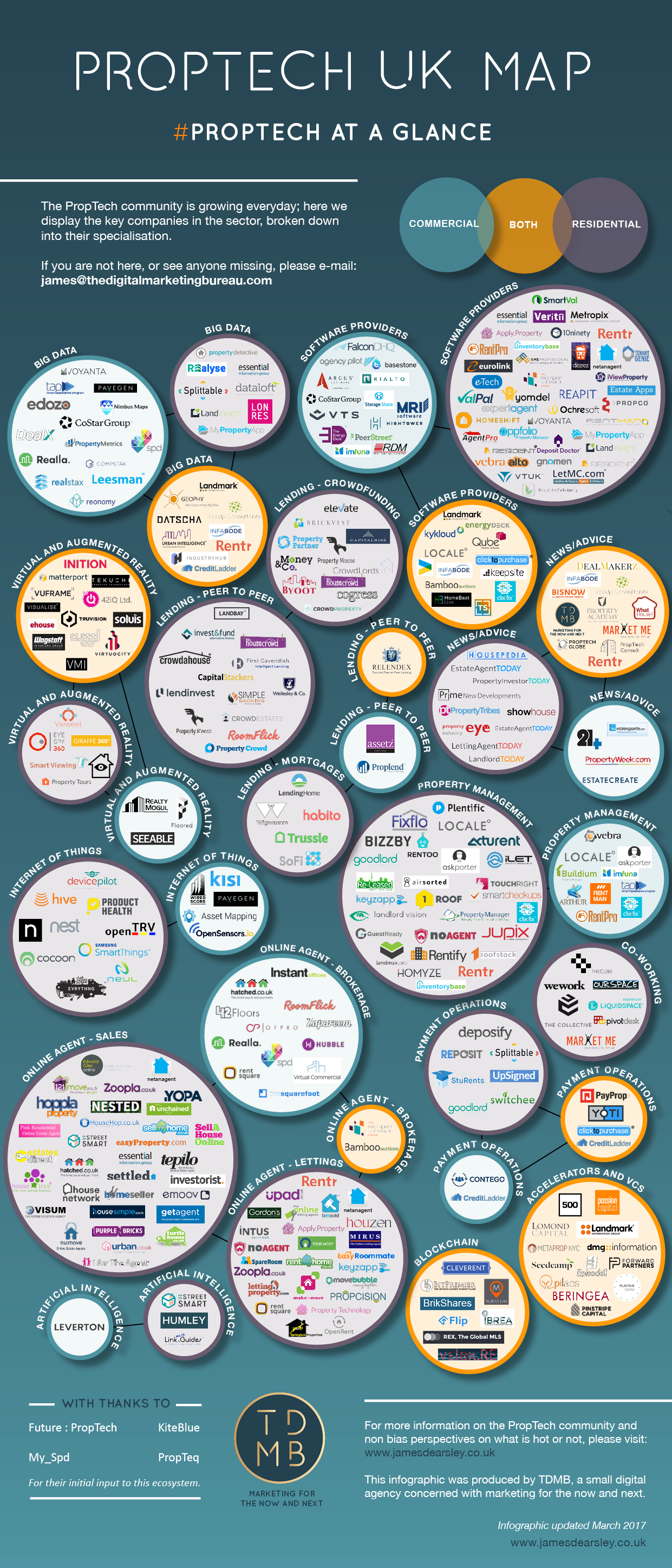 PropTech Map UK