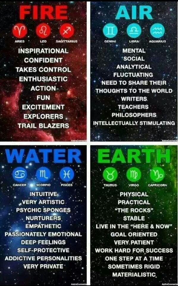 Water signs in astrology