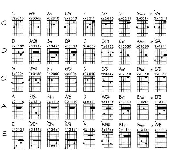 Guitar Chord Tabs: For Worship Guitar Video Resources