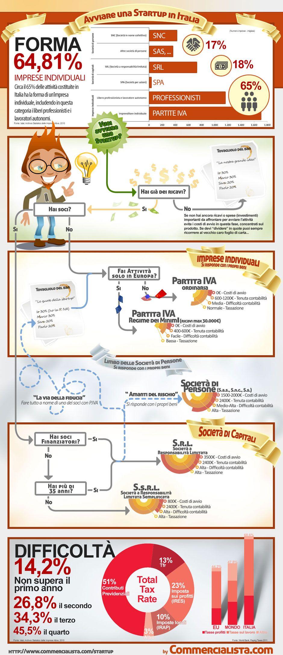 Come Avviare Una Startup In Italia Startup Italia Infografica