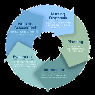adpie nursing Nursing Process - ADPIE | RN Study Board | Pinterest | Nursing ...