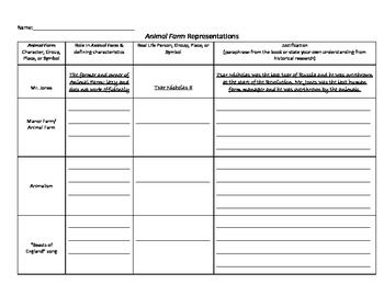 Animal Farm Character Representations Chart Farm Animals Animals Chart