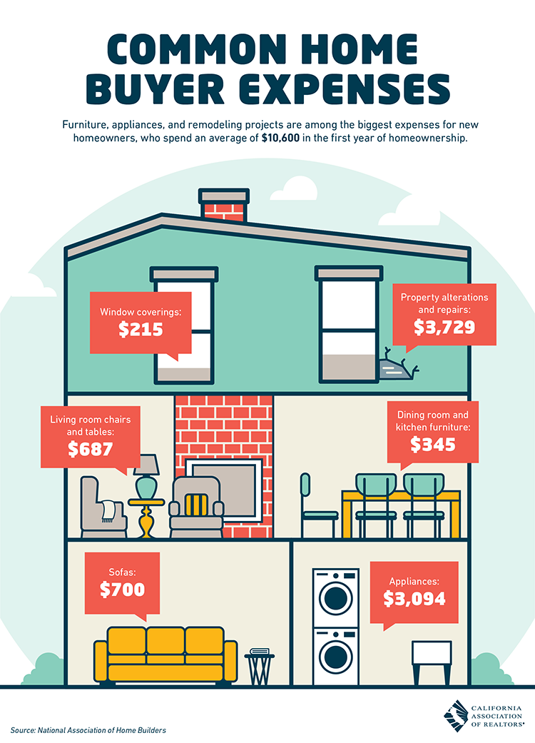 Here Is How Much Buyers Should Expect to Spend in Their First Year of Homeownership