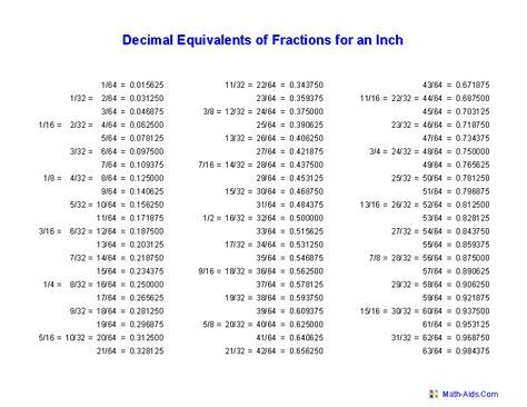 PDF CREATOR 1 5/16 IN DECIMAL DOWNLOAD