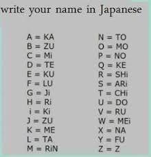 Afbeeldingsresultaat voor japanese alphabet with english letters