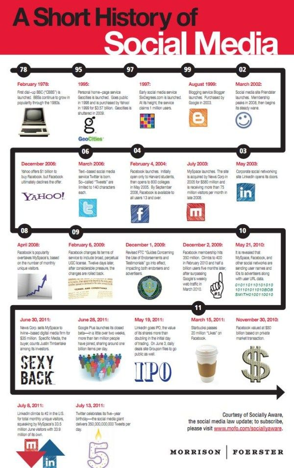 The Evolution of Social Networking Sites | History of ...
