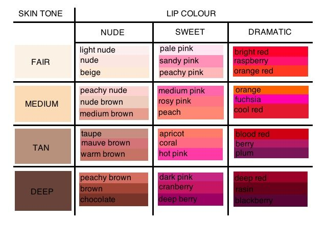 Jemma Millar Complimenting Your Lip Colour With Your Skin Tone