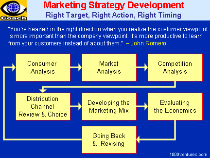 MARKETING STRATEGY. How To Develop a Great Marketing Strategy ...