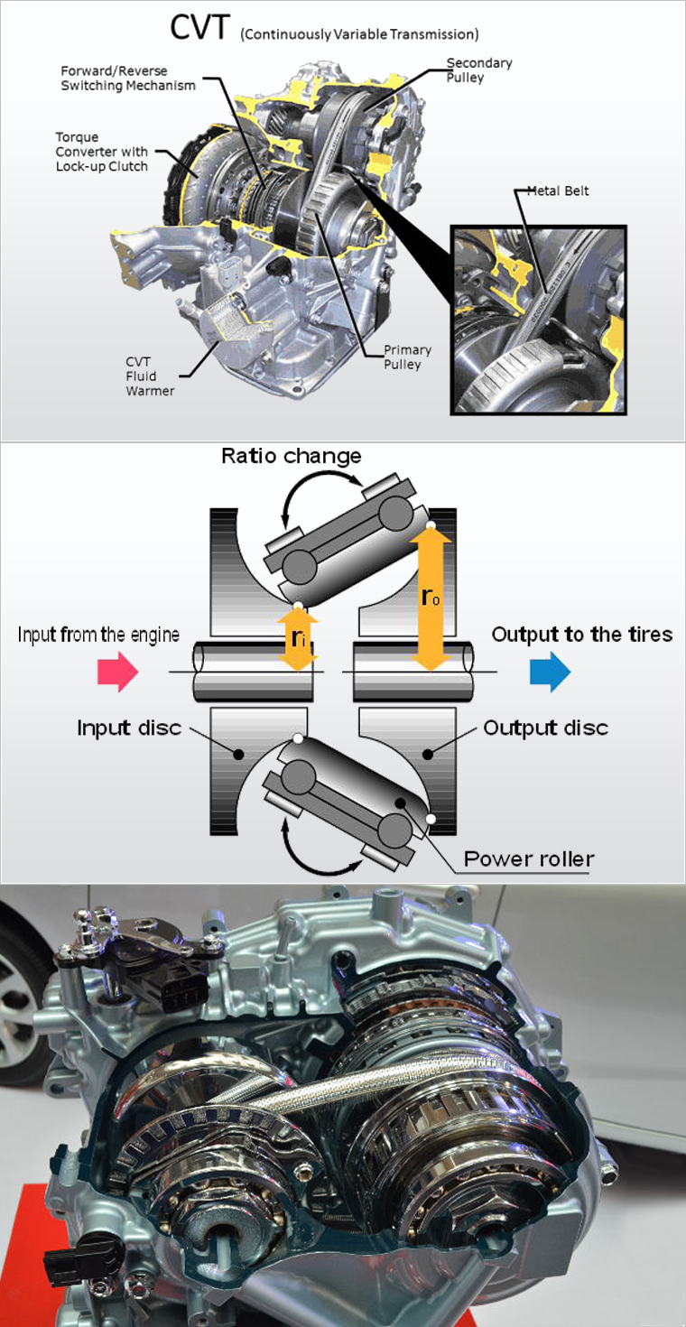 What Do You Know About #CVT #Transmission? For more information ...
