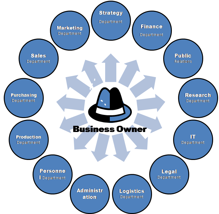 Small Business Organizational Structure Chart - enabling small ...