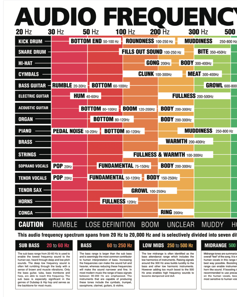 The Ultimate Audio Frequency Spectrum Poster Music Mixing Music Engineers Music Tutorials