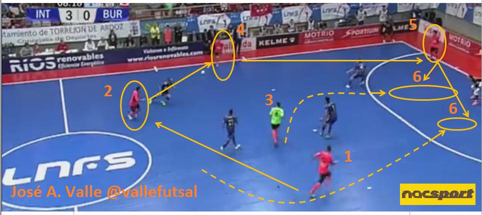 Análisis de Ataque cinco contra cuatro de fútbol sala  fbcec6c102158