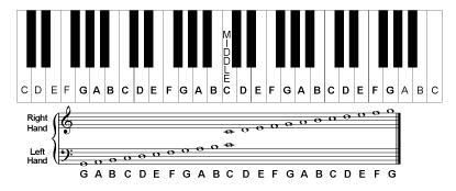 Notes On Piano Chart