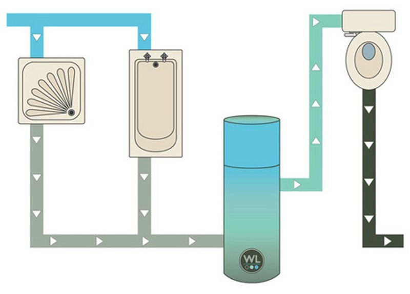 Water Legacyu0027s Greywater System Serves As A Greywater Filter And Storage  Tank Prior To Using The