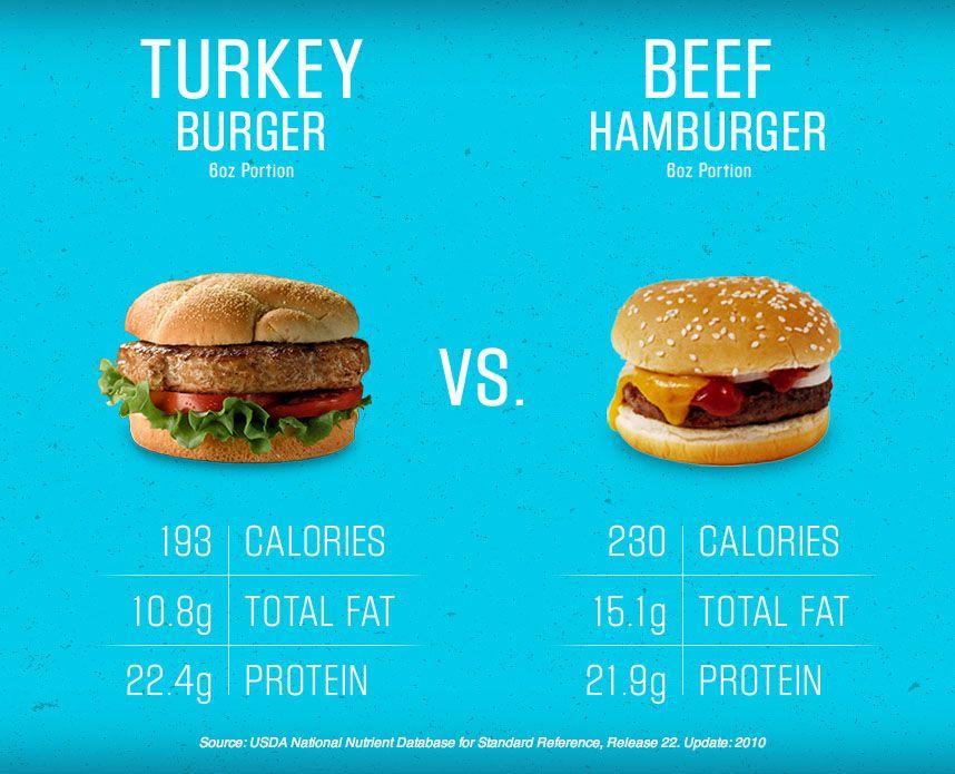Comparify Turkey Vs Beef Turkify Sponsored By Cargill Bbq