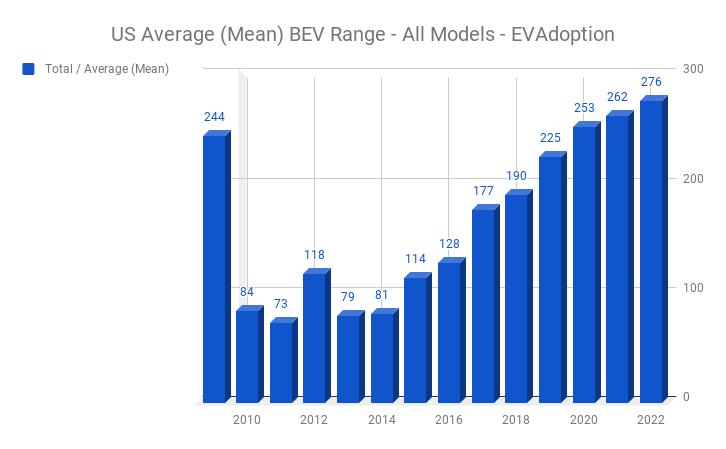 Us Average Mean Bev Range All Models Evadoption Electric