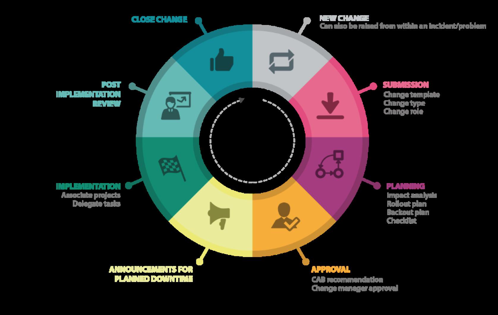 Itil change management process diagram also itsm pinterest rh