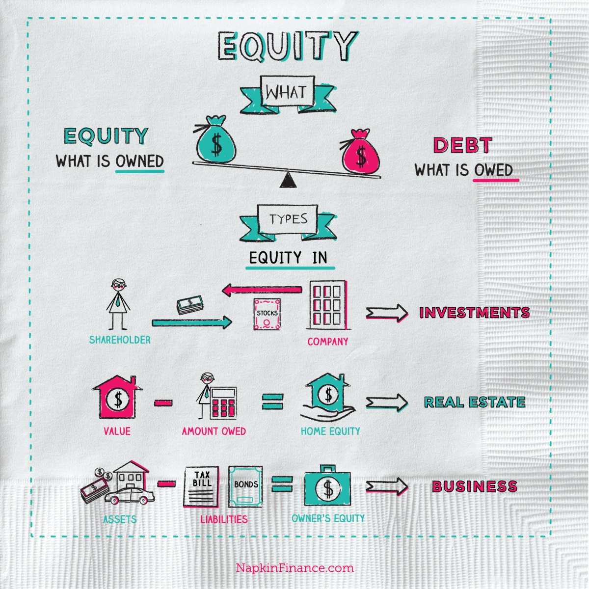 What Is Equity Equity Financing Equity Investment Private