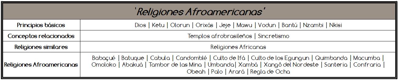Tabla de religiones afroamericanas