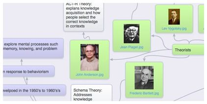 Online Mind Mapping and Brainstorming app - SpiderScribe