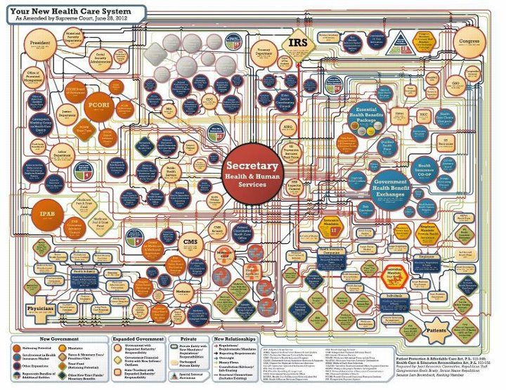 Your new healthcare system Healthcare system, Health