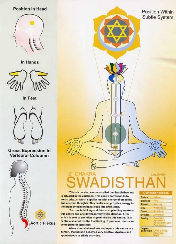 Sacral Chakra CHAKRA NR 2......SWADISTHAN.......PARTAGE OF ABOU CHIBIDDINE ON FACEBOOK........