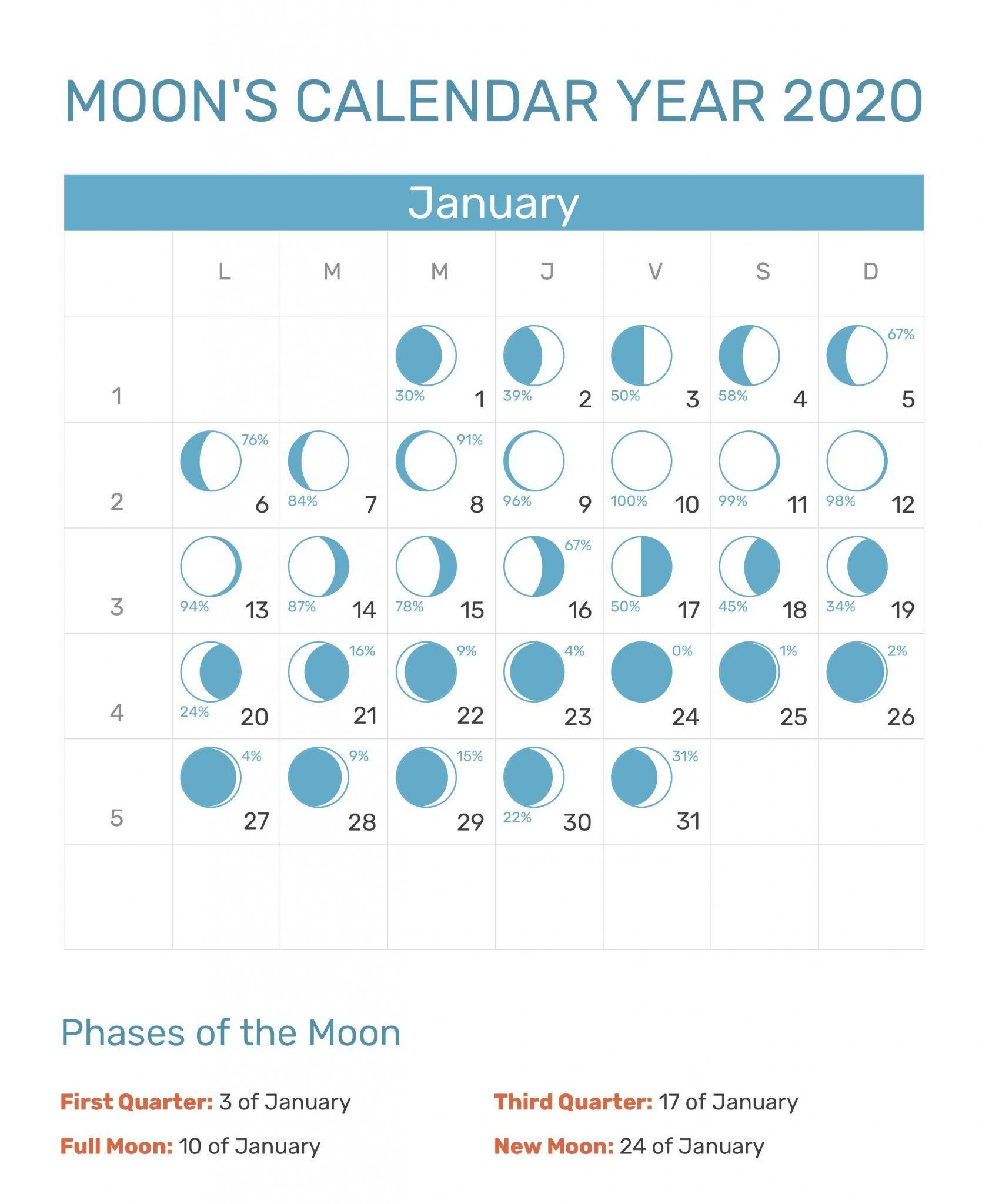 January 2020 Moon Phases Calendar Moon Phase Calendar Moon