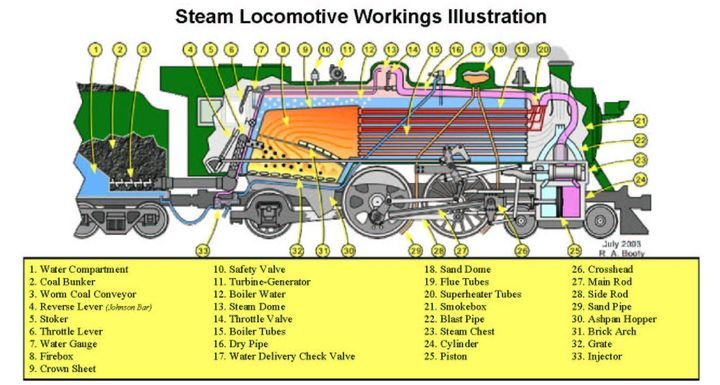 Medium Anatomy of a Steam Engine Two mechanical bodies inspired – Locomotive Engine Diagram Simple