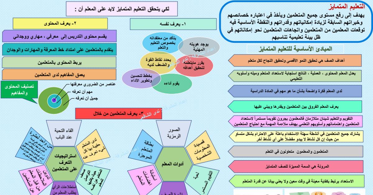 التعليم المتمايز Deeper Learning Learning Map