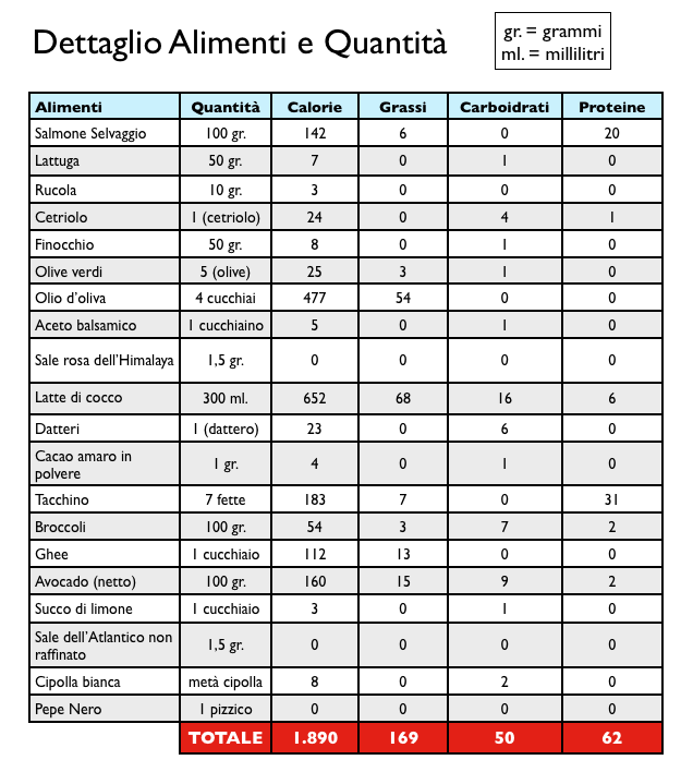 Dieta ketogenica menu italiano